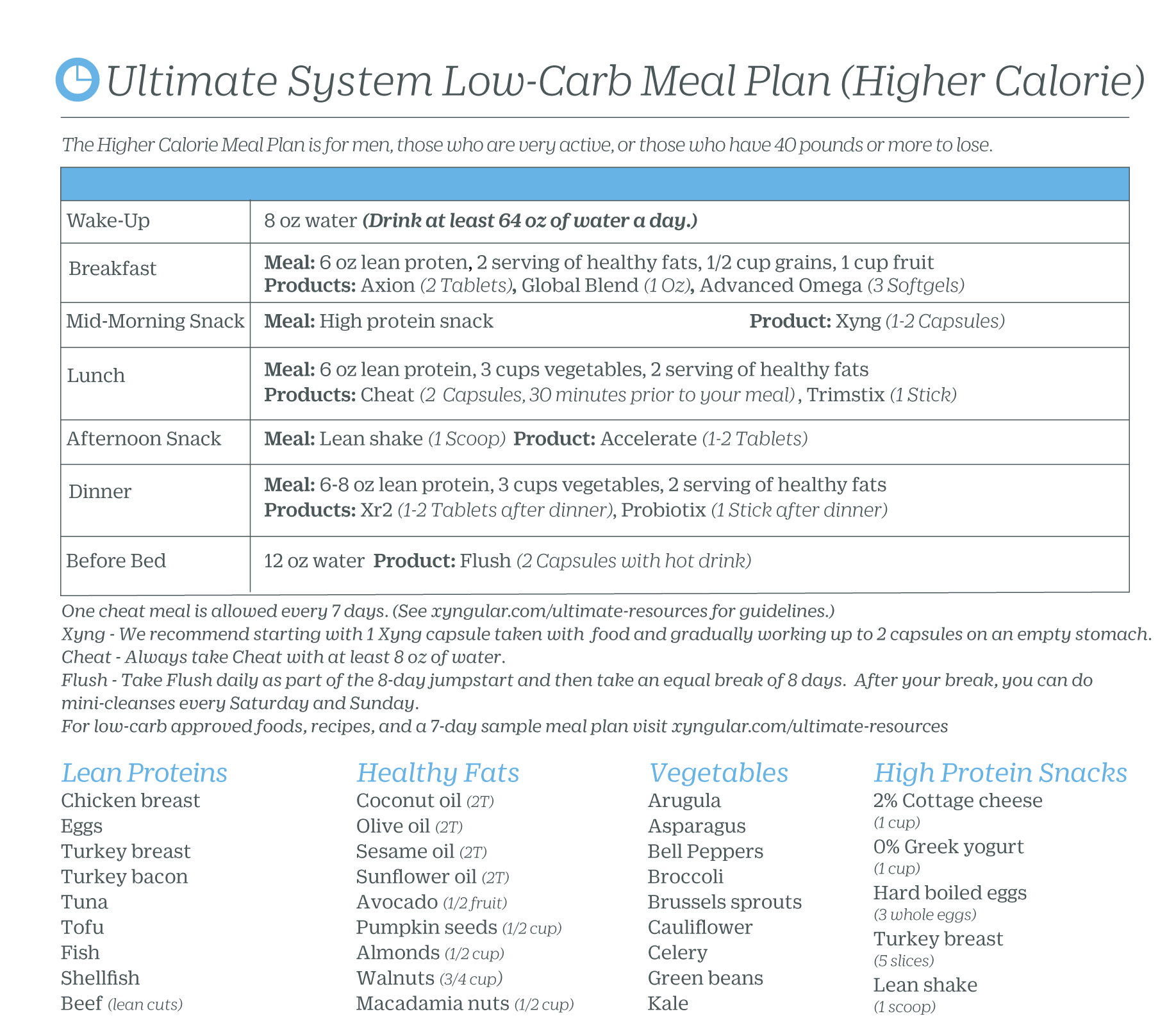 Ultimate Higher Calorie Guide