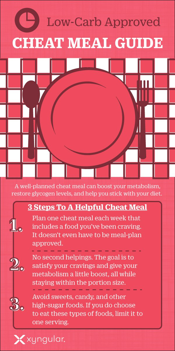 Cheat Meal Guide Infographic