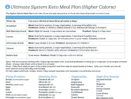 Ultimate Keto Higher Calorie One Page Meal Plan