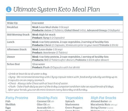 Ultimate Keto Meal Guidelines