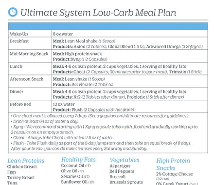 Ultimate Low Carb Guidelines